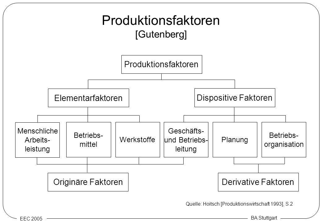 Produktionsfaktoren [Gutenberg]